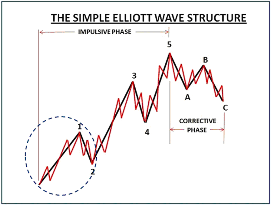 Elliott Waves - An Introduction to